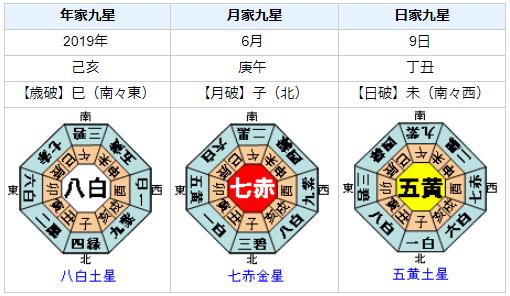 『NHKから国民を守る党』代表の立花孝志さんの性格・運気・運勢を占ってみると