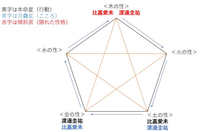 ドラマ『推しの王子様』の比嘉愛未さんと渡邊圭祐さんの性格・運気・相性とは?