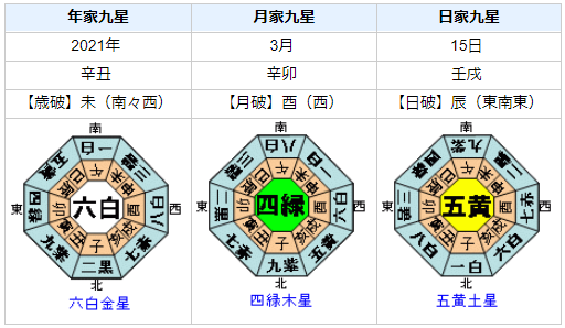和歌山県北部で震度5弱の地震発生!を占ってみると