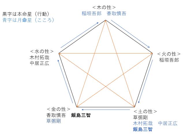 元SMAPマネージャー・飯島三智さんの性格・運気・運勢を占ってみると