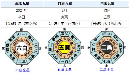 福島県沖でM7.3の地震発生!を占ってみると