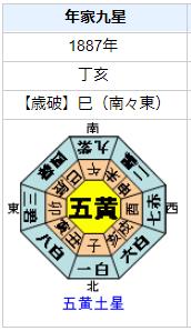 大倉喜八郎の性格・運気・運勢は?