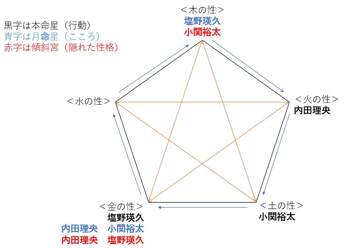 ドラマ『来世ではちゃんとします2』の内田理央さん・小関裕太さん・塩野瑛久さんの性格・運気・相性は?