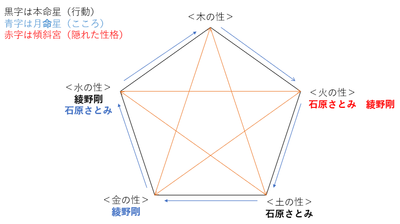 ドラマ『恋はDeepに』の石原さとみさんと綾野剛さんの性格・運気・相性は?