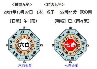 埼玉県や東京都で最大震度5強の地震発生!を占ってみると