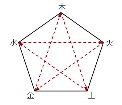 十二支の組合せで見る相性とは?運気アップの干支の組合せは?