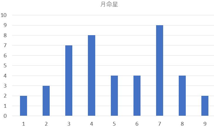 歴代の徳島県知事を九星気学と宿曜占星術で見てみると?共通点は?