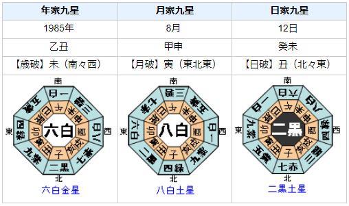 日本航空123便墜落事故を九星気学でみると?