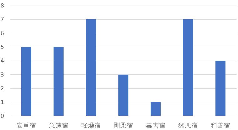 2018年の日本の富豪を九星気学と宿曜占星術で調べてみると