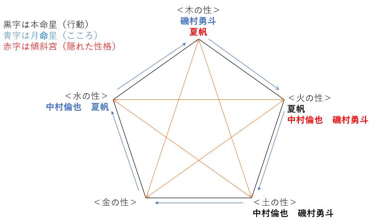 ドラマ『珈琲いかがでしょう』の中村倫也さん・夏帆さん・磯村勇斗さんの性格・運気・相性は?