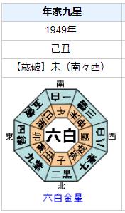 坂口安吾の性格・運気・運勢とは?