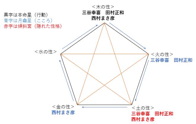 『古畑任三郎』をリメイクするなら三谷幸喜さんと相性が良いのは誰?