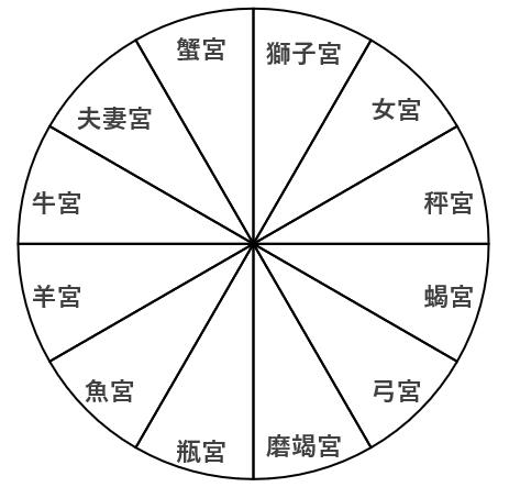十二宮を巧みに取り込んだ名作『源氏物語』と宿曜とは?