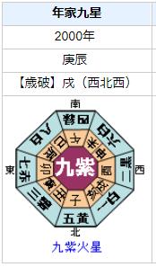 和田聰宏さんの性格・運気・運勢を占ってみると