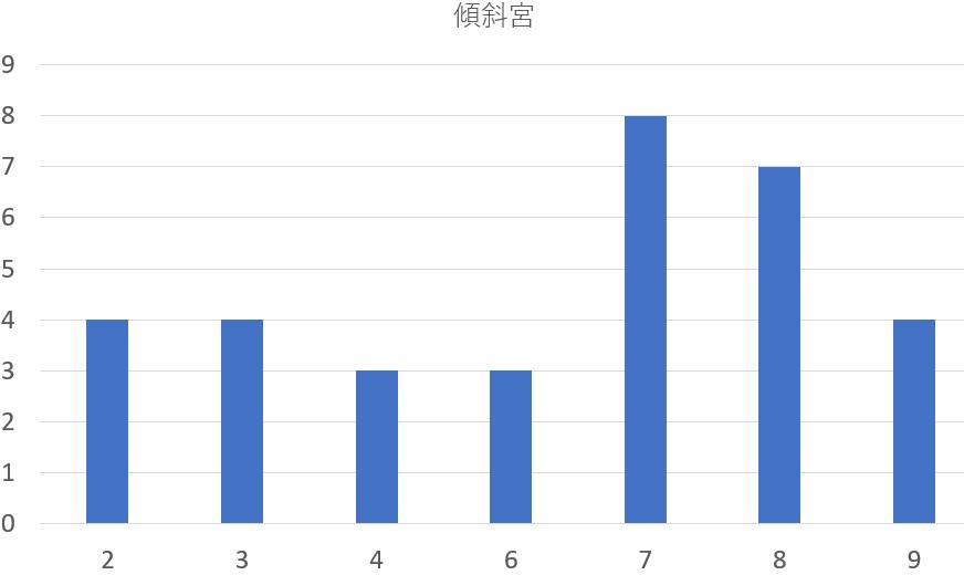 歴代の栃木県知事を九星気学と宿曜占星術で見てみると?共通点は?