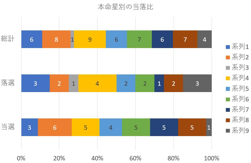 マック赤坂さん当選!港区議会議員選挙の結果を検証してみると