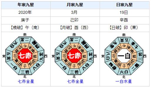 鈴木直道北海道知事の性格・運気・運勢を占ってみると