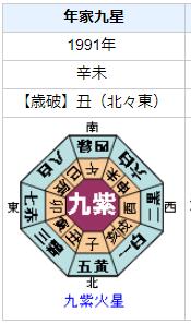 上橋菜穂子さんの性格・運気・運勢とは?