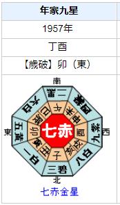 美輪明宏さんの性格・運気・運勢を占ってみると