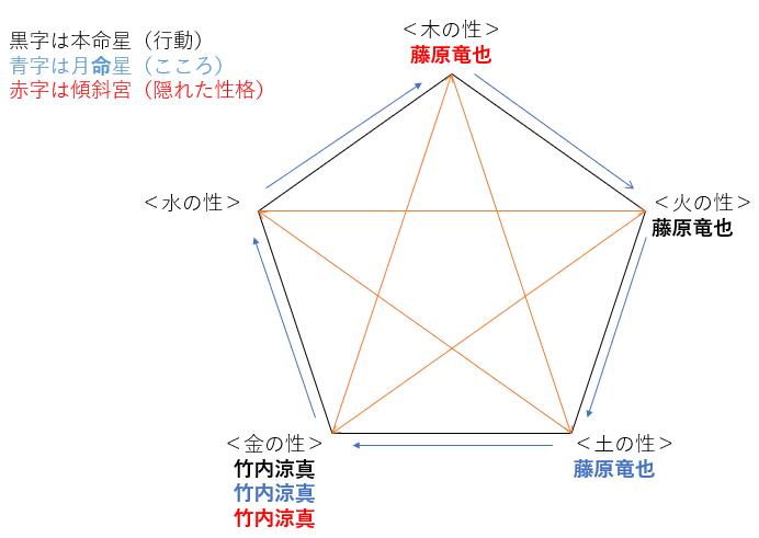 映画『太陽は動かない』の藤原竜也さんと竹内涼真さんの性格・運気・相性は?