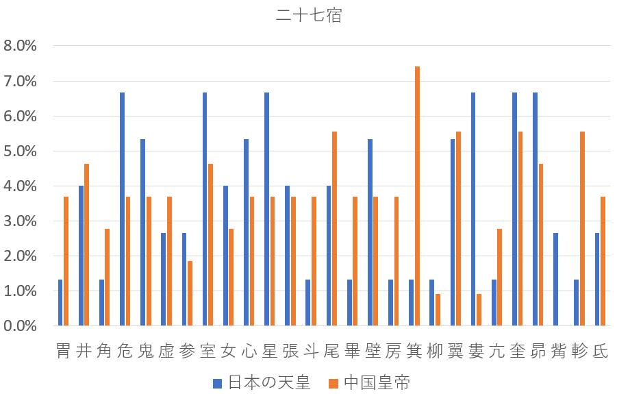日本の天皇と中国皇帝を九星気学と宿曜占星術で比較すると?