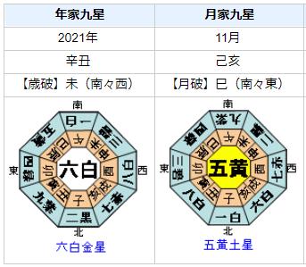 安倍晋三前首相の2021年の運勢・運気は?