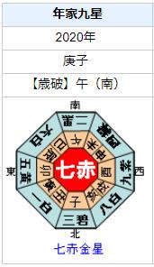 内田理央さんの性格・運気・運勢は?