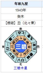 谷崎潤一郎の性格・運気・運勢とは?