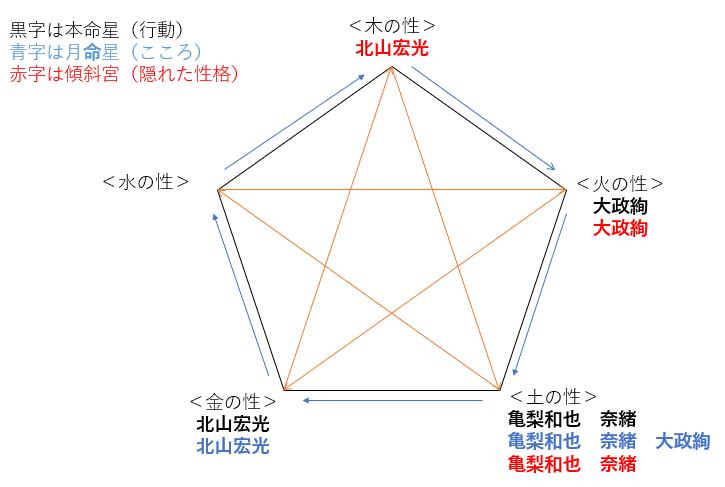 ドラマ『正義の天秤』の亀梨和也さんと奈緒さんの性格・運気・相性は?