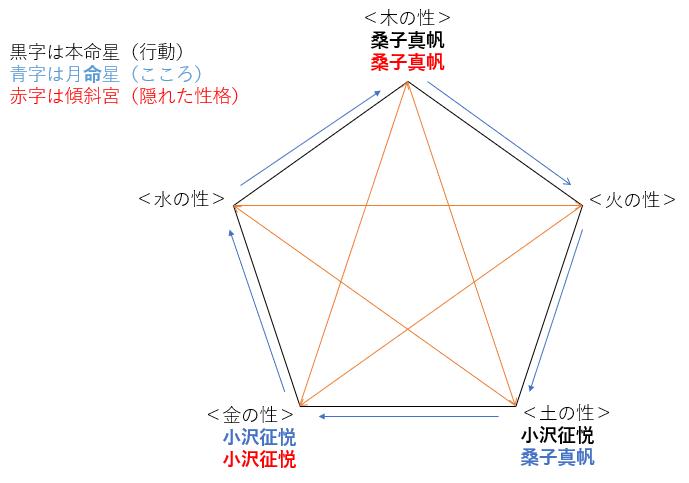 結婚!桑子真帆さんと小澤征悦さんの性格・運気・相性は?