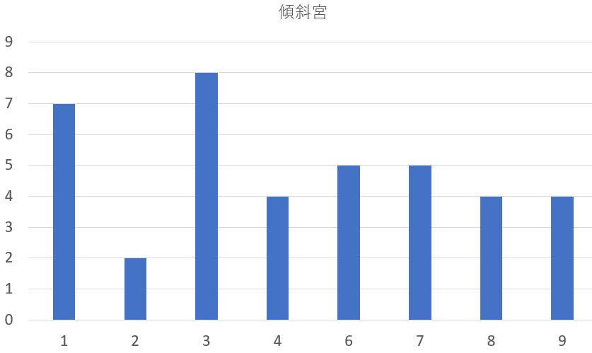 歴代の茨城県知事を九星気学と宿曜占星術で見てみると?共通点は?