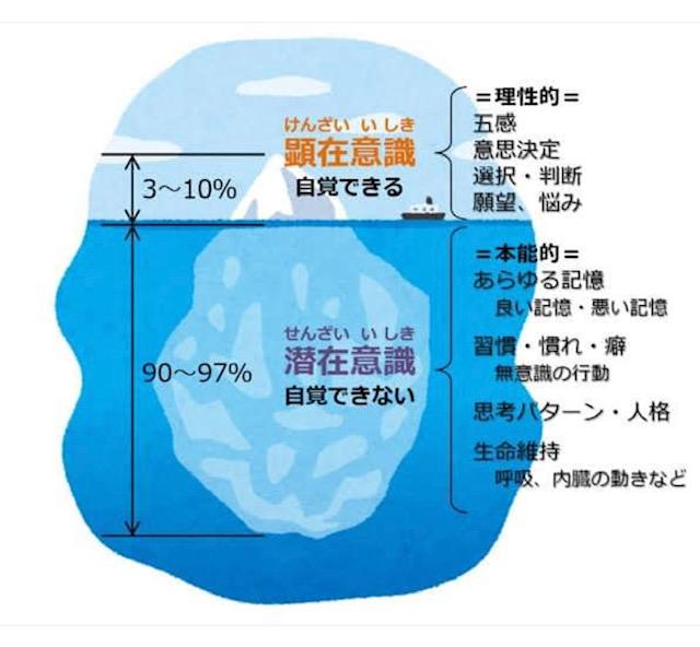 潜在意識(自覚できない)は90~97%と言われています。