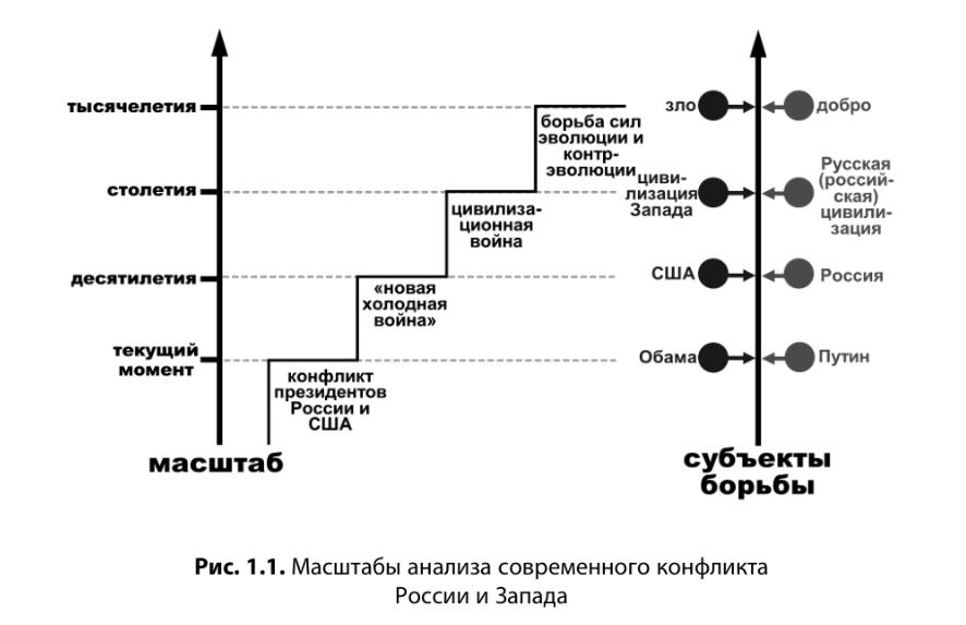 Масштабы анализа конфликта России и Запада
