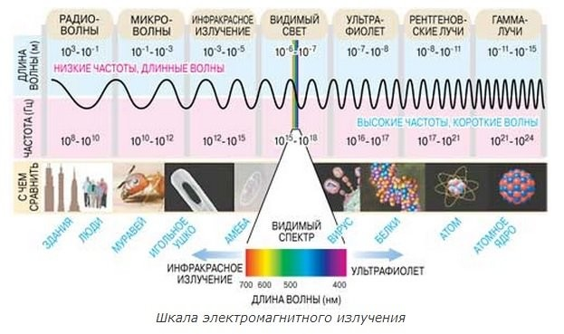 an analysis of light and electromagnetic radiation in modern physics The researchers created a model of the great pyramid of giza to see how electromagnetic radiation such as gamma rays, visible light, and ultraviolet light reacted to the pyramid and if the energy waves were absorbed by the structure, according to earthcom.