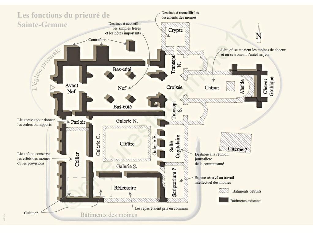 Les fonctions du prieuré