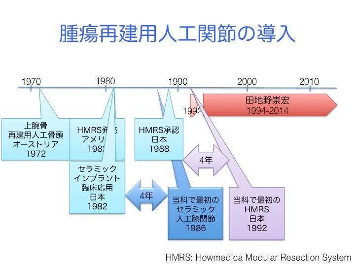1982年に、アメリカでHMRSと呼ばれる金属製の脚用人工関節が発売された。日本でも、同じ年に京セラからセラミックという焼き物の人工関節が発売された。当科で最初のセラミック人工膝関節手術が行われたのは、1986年。1988年にHMRSが日本で使えるようになり、当科で最初のHMRS人工膝関節手術が行われたのは、1992年。当科での腫瘍再建用人工関節は、セラミック製も金属製も発売から4年遅れて実施。私が骨軟部腫瘍の手術を行うようになった1994年以降は、金属製の人工関節が主流となった。