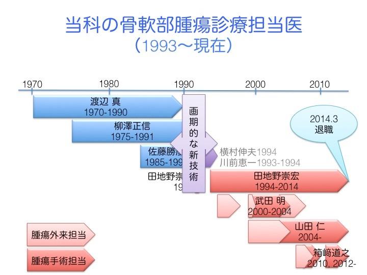 わたしが福島に帰ってきた1994年から骨軟部腫瘍の手術を担当。その後、武田 明先生、山田 仁先生、箱﨑道之先生が順に骨軟部腫瘍の外来と手術を担当。特に箱﨑先生が留学から戻ってきた2012年以降は、1985年以来の3人体制に。今回、私が退職した後、2人体制に戻るが、遠くない将来、後輩が続いてくれると信じている。当科の骨軟部診療担当医が交代した1991-2年前後に、画期的な新技術が骨軟部腫瘍の診療に導入。今日はそれらを解説し、この20年の成果をお話し。
