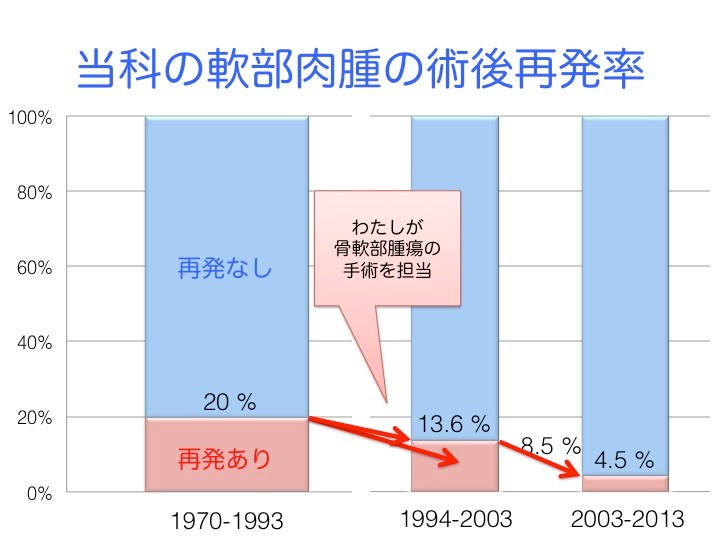 当科で切除縁評価法が確立していなかった1970年から1993年までは、20%が再発。わたしが切除縁評価法に基づいて骨軟部腫瘍の手術を担当するようになった1994年以降は、8.5%で再発。さらに、1994年から2013年までを10年ごとに区切ると、1994年から2003年までの再発率は、13.6%だったが、2004年から2013年までの再発率は4.5%に下がった。