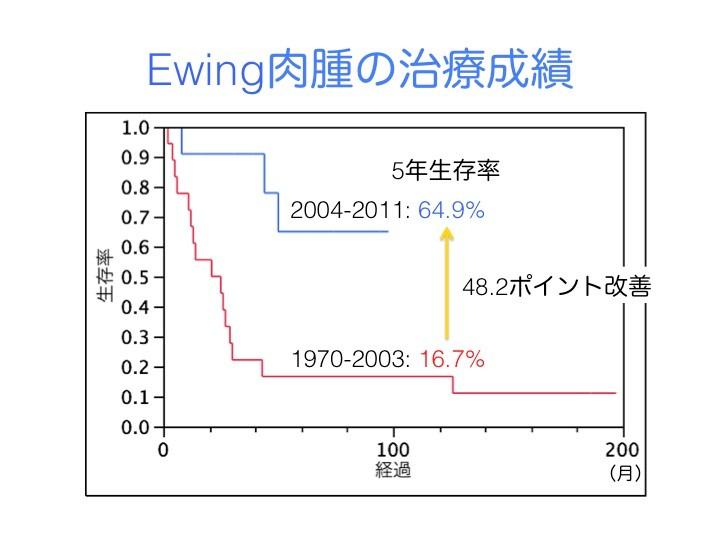 1970年から2003年までの間に治療した患者さんの5年生存率は、16.7%しかなかった。日本ユーイング肉腫グループは、国立がん研究センター、日本大、福島医大などの小児科、整形外科、放射線科がユーイング肉腫の治療成績を向上させるために結成した研究グループ。私たちは、2002年以降この研究グループに所属して、2004年から新しい抗がん剤治療を導入した。その結果、5年生存率は、64.9%となり、Ewing肉腫の治療成績は劇的に改善。