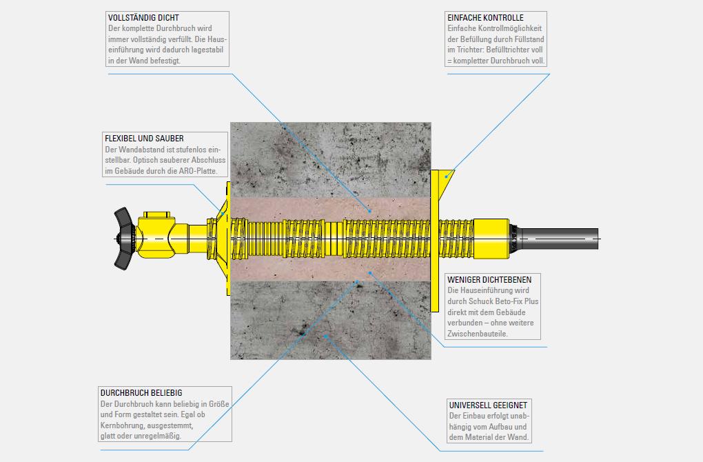 Querschnitt einer mit BetoFix Plus Quellmörtel verfüllten Mauerdurchführung