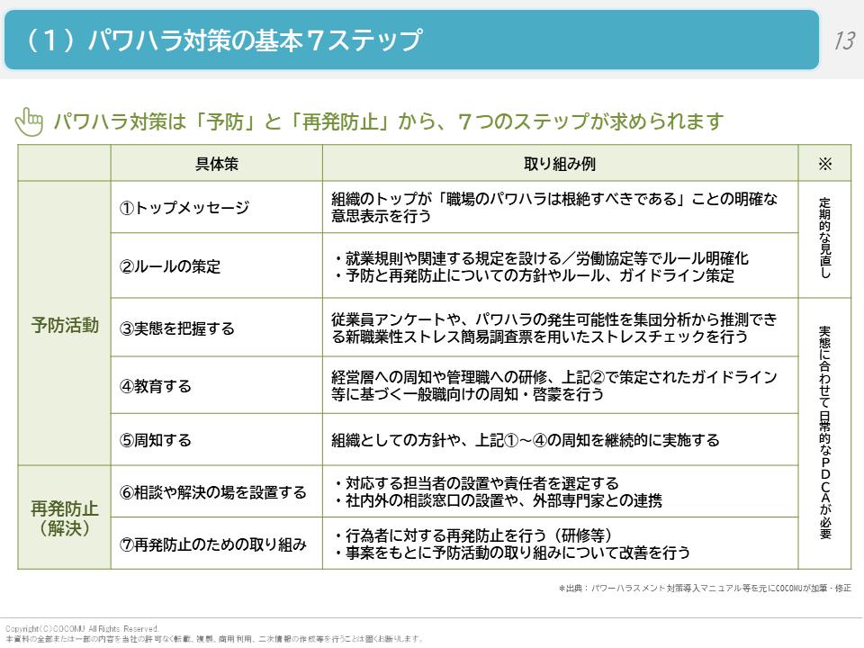 (1)パワハラ対策の基本7ステップ