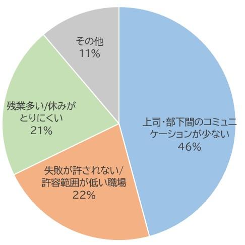 パワーハラスメントが発生している職場の特徴の割合のグラフ