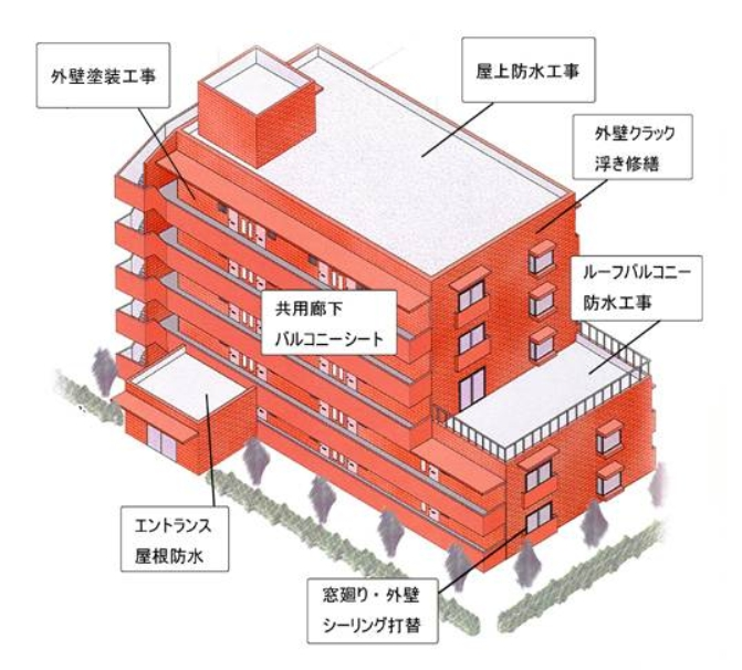 防水工事 見積もり無料 ピーワークス 東京 迅速