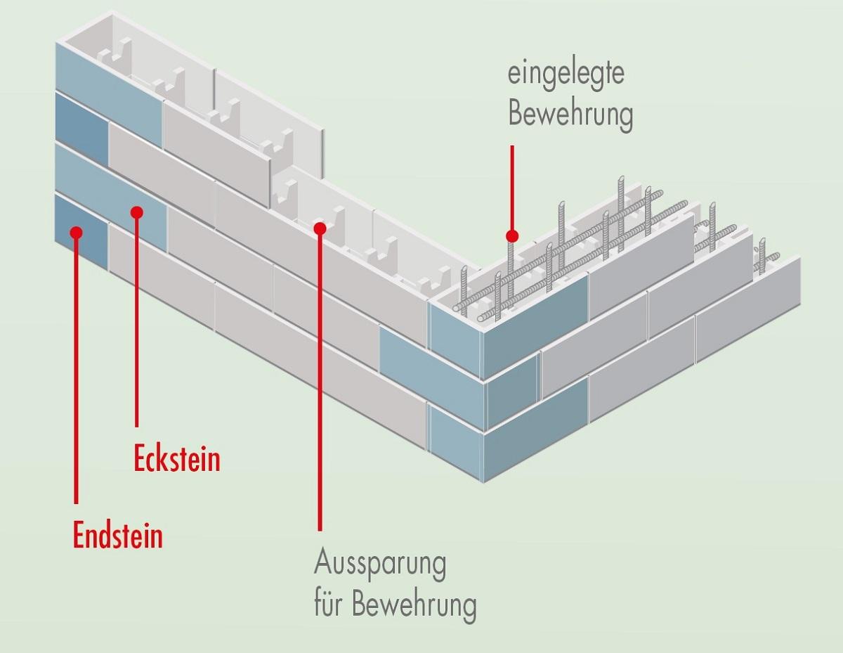 Mauerplaner Rechner Schalungssteine   GEBR. ZIEGLOWSKI