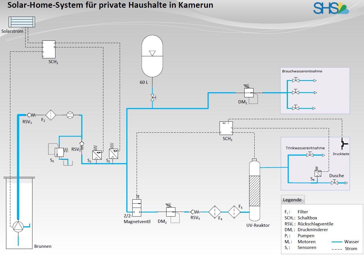 Die Hydraulik - Hybrid-Solar-Home-System