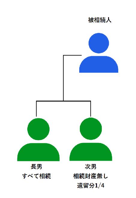 遺留分 家系図