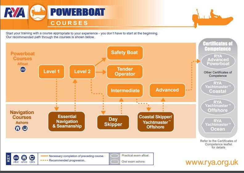 RYA Powerboat courses scheme