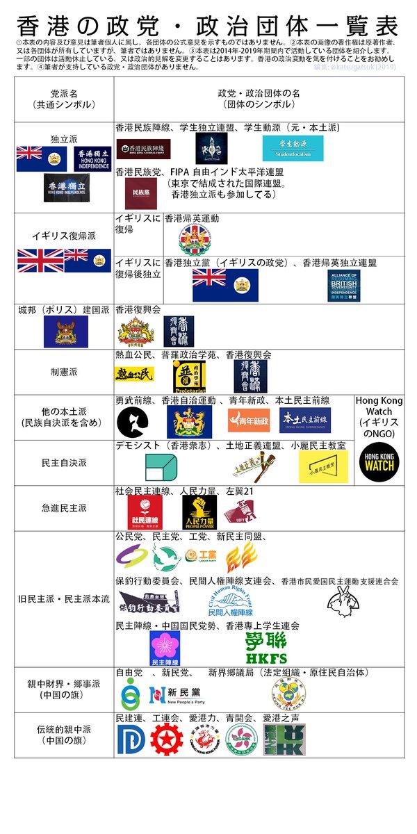 香港親中派、民主派、本土派、自決派、独立派の違いについてより