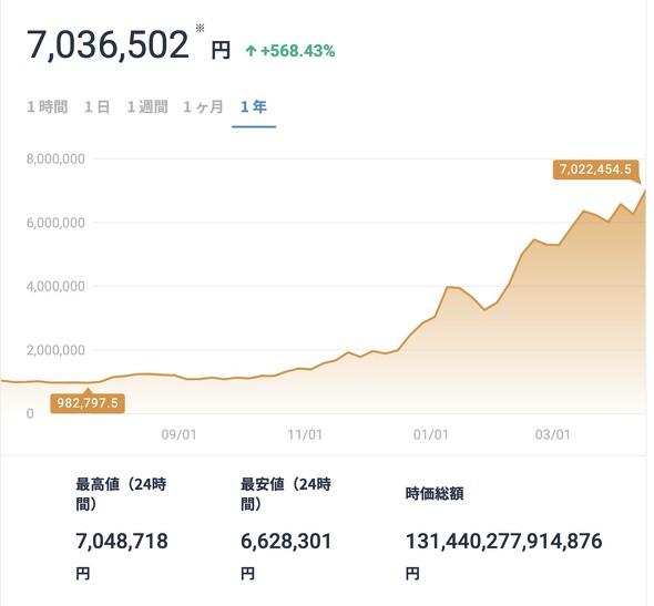 ビットコイン700万円突破!
