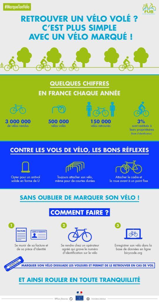 informations vols de vélos